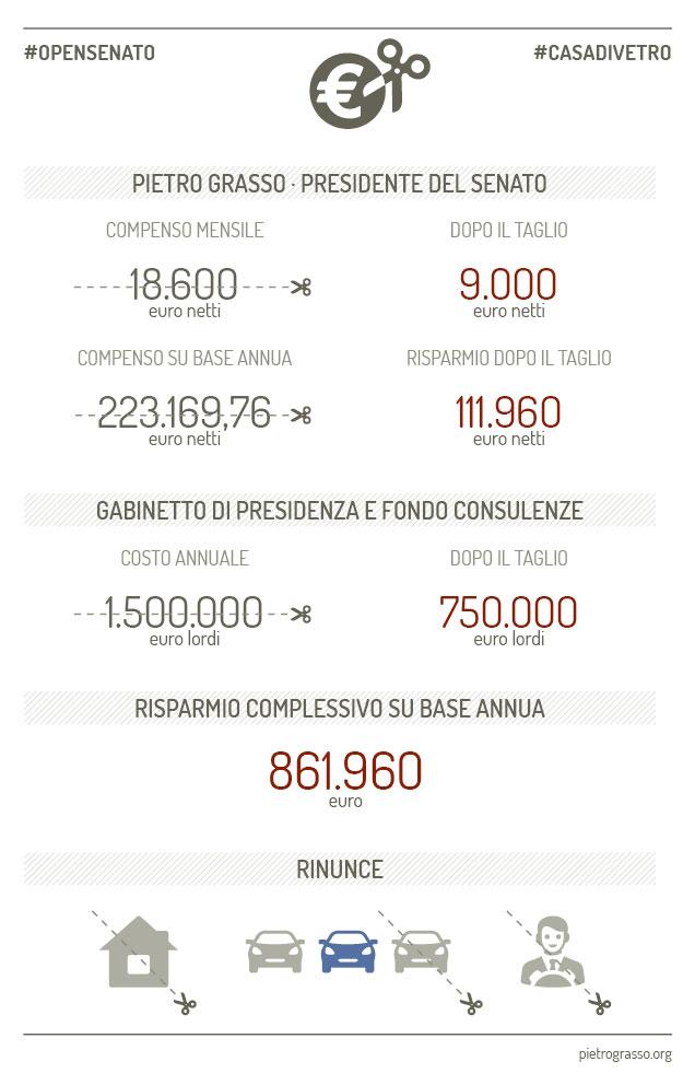 pg_tagli_senato